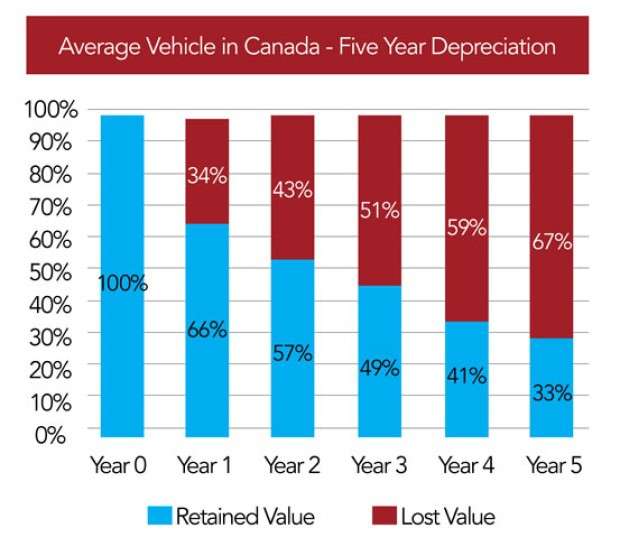 5year depreciation