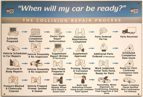 The Body Shop Repair Process