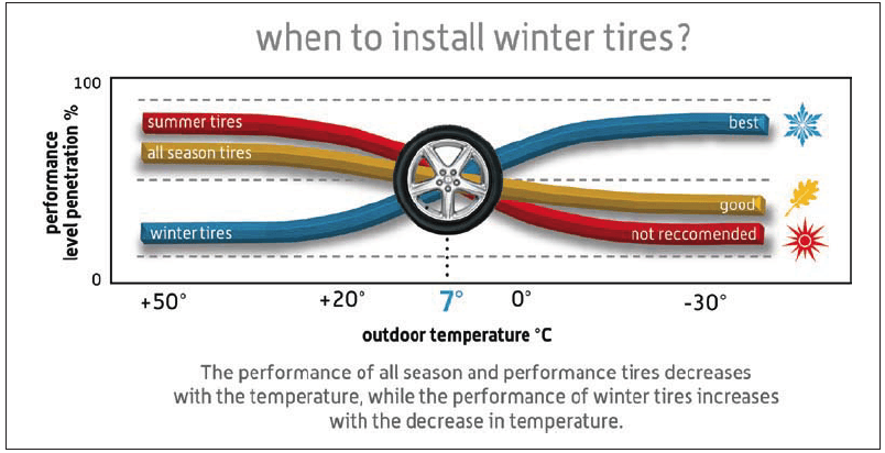 When to Install Winter Tires