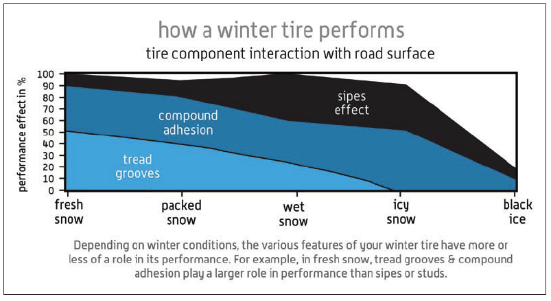 how a winter tire performs